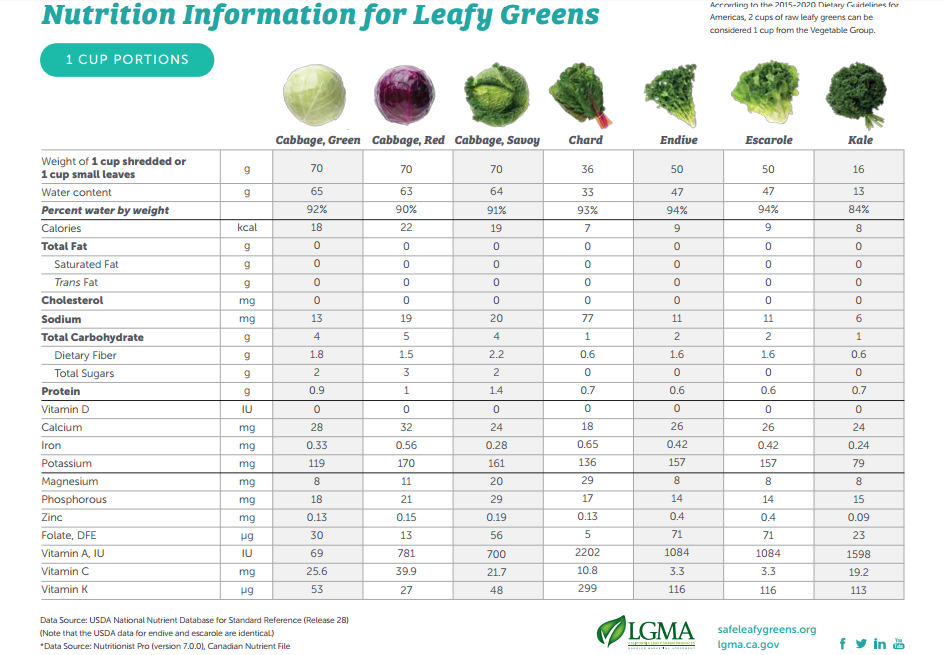 Nutrition information on leafy greens