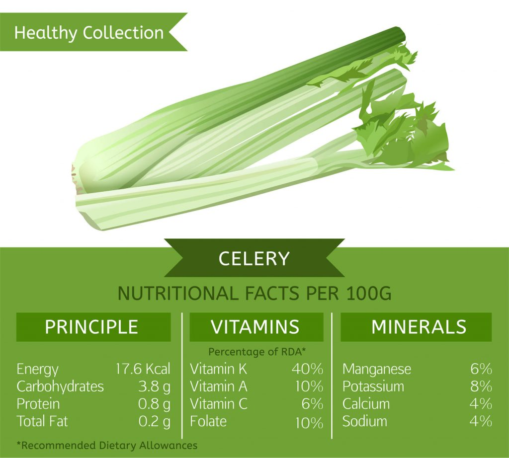 Benefícios para a saúde de adicionar aipo à sua dieta 10